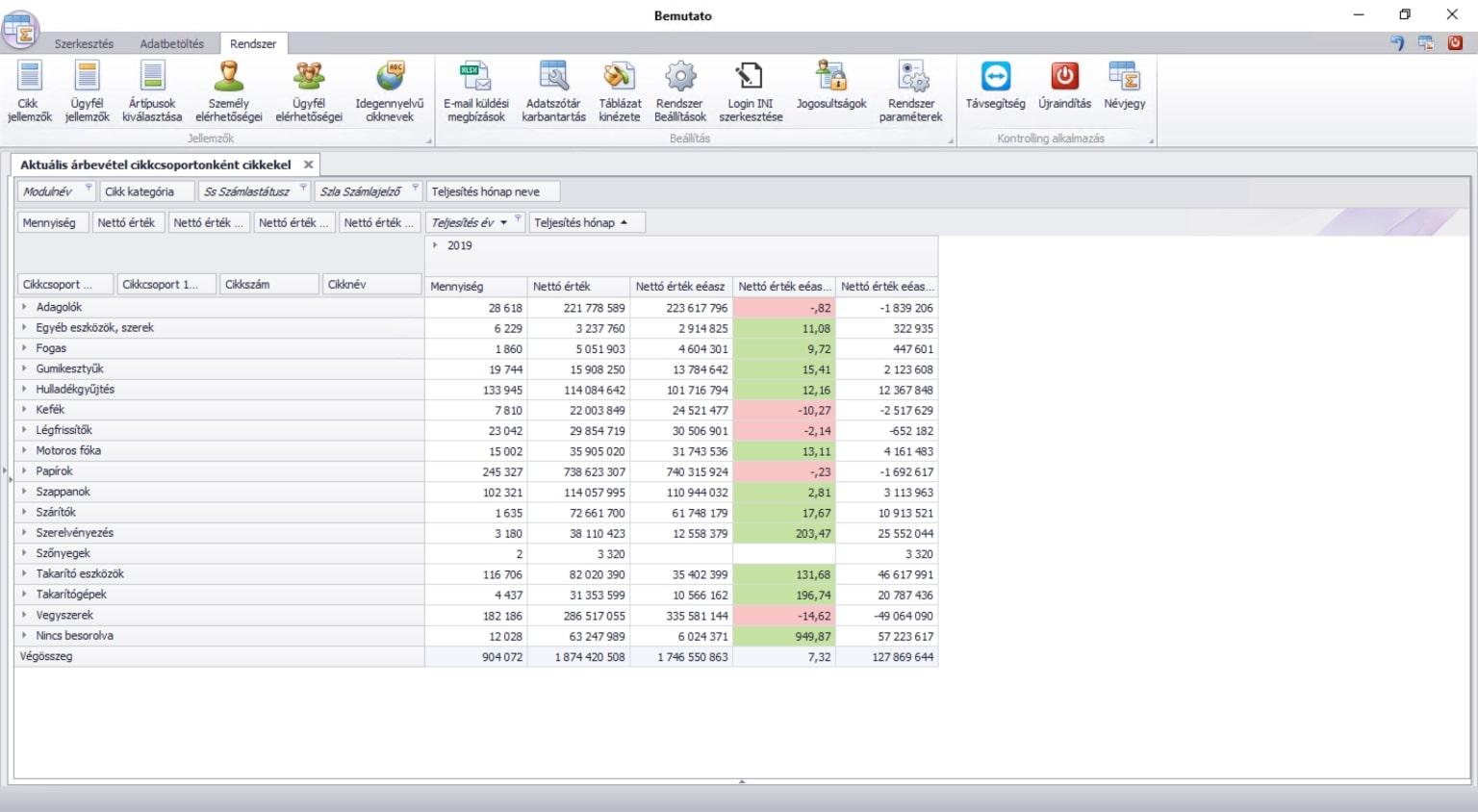 Cikkcsoport alapú árbevétel kimutatás a Kontrolling rendszerrel
