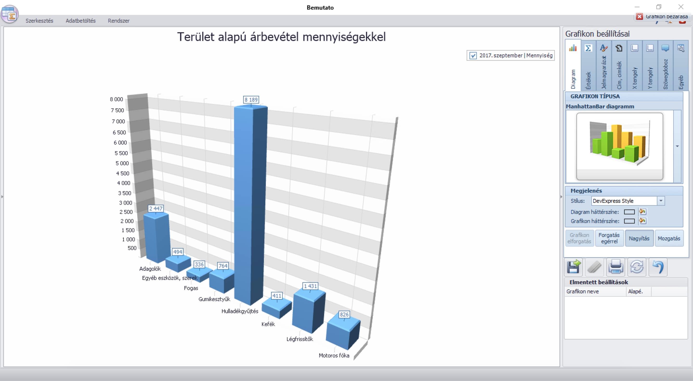 Cikkcsoport alapú árbevétel kimutatás a mennyiségek feltüntetésével a Kontrolling rendszerben